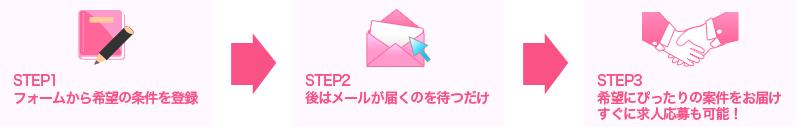 STEP01.フォームから希望の条件を登録→STEP02.後はメールが届くのを待つだけ→STEP03.希望にぴったりの案件をお届け、すぐに求人応募も可能!