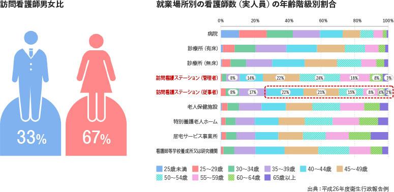訪問看護師男女比・年齢階級割合2018