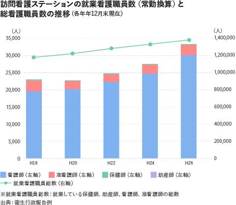 訪問看護ステーションの就業看護職員数(常勤換算)と総看護職員の推移2018