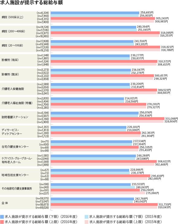 求人施設が提示する総給与額(下限値、上限値)(施設種類別)(看護師)2018